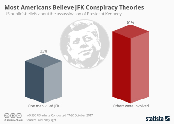 Infographic - Most Americans Believe JFK Conspiracy Theories