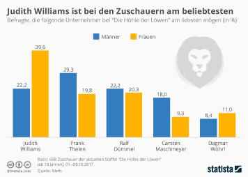 Infografik - Judith Williams ist bei Zuschauern am beliebtesten