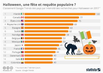 Infographie: Halloween, une fête et une requête populaire ?  | Statista