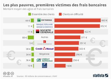 Infographie: Frais bancaires : quelle banque est la plus coûteuse ? | Statista