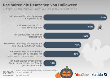 Infografik: Das halten die Deutschen von Halloween   Statista