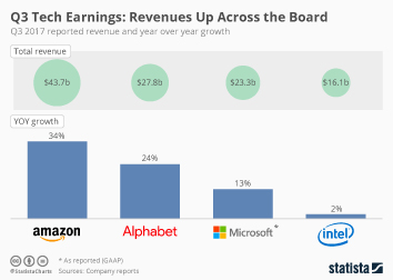 Infographic: Revenues Up Across the Board | Statista