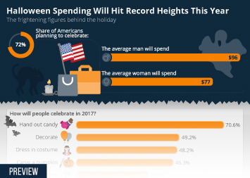 Infographic - Halloween Spending Will Hit Record Heights This Year