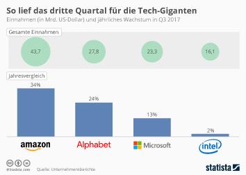 Infografik: So lief das dritte Quartal für die Tech-Giganten | Statista