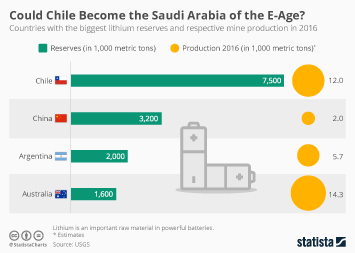 Lithium Infographic - Is Chile the New Saudi Arabia?