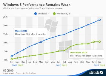 Infographic: Windows 8 Performance Remains Weak | Statista
