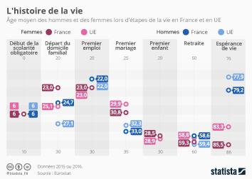 Infographie: L'histoire de la vie | Statista