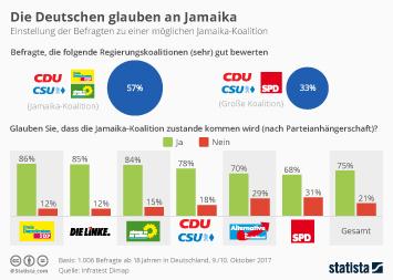 Infografik: Die Deutschen glauben an Jamaika | Statista