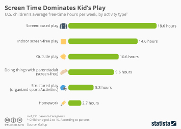 Children and media in the U.S. Infographic - Screen Time Dominates Kid's Play