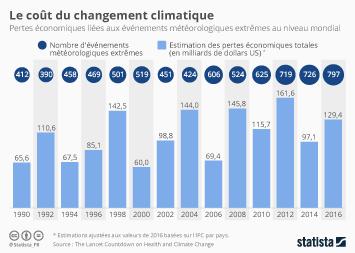 Infographie - Le coût du changement climatique