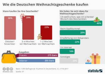 Infografik - Wie die Deutschen Weihnachtsgeschenke kaufen