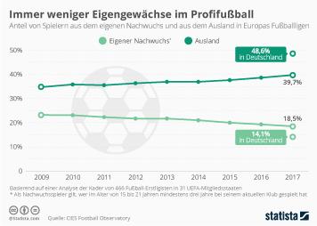 Infografik: Immer weniger Eigengewächse im Profifußball | Statista