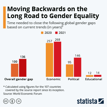 Infographic: Moving Backwards on the Long Road to Gender Equality | Statista