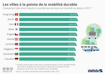 Infographie: Les villes à la pointe de la mobilité durable | Statista