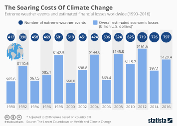 Infographic: The Soaring Costs Of Climate Change  | Statista