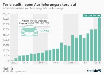 Infografik - Anzahl der weltweit ausgelieferten Teslas