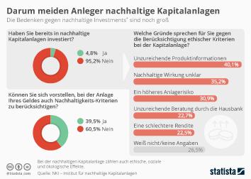 Infografik - Nachhaltige Kapitalanlagen