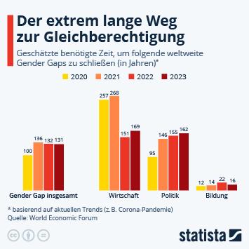 Infografik: 99,5 Jahre bis zur Geschlechtergerechtigkeit | Statista