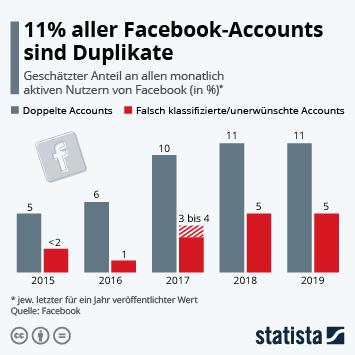 Infografik: 11% aller Facebook-Accounts sind Duplikate | Statista