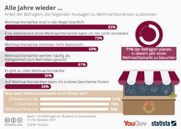 Infografik - So stehen die Deutschen zum Weihnachtsmarkt