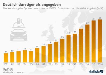 Infografik - Abweichung des Spritverbrauchs neuer PKW in Europa