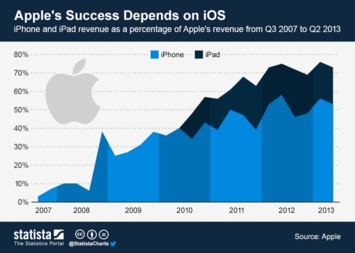 Infographic - Apple's Success Depends on iOS