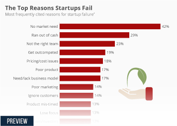 Infographic: The Top Reasons Startups Fail  | Statista