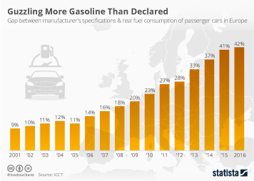 Infographic - Real fuel consumption of passenger cars in Europe and manufacturers specifications
