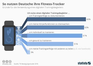 Infografik - Verwendungszwecke für Fitness-Tracker