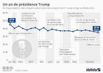 Infographie: Un an de présidence Trump | Statista