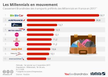 Infographie: Les Millennials en mouvement | Statista