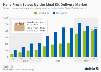 Infographic: Hello Fresh Spices Up the Meal Kit Delivery Market | Statista