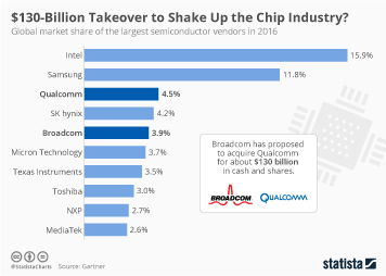 Infographic: $130-Billion Takeover to Shake Up the Chip Industry? | Statista