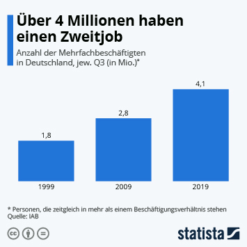 Infografik - Erwerbstätige in Deutschland mit Nebenjob
