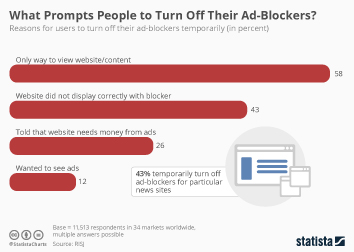 Link zu What Prompts People to Turn Off Their Ad-Blockers? Infografik