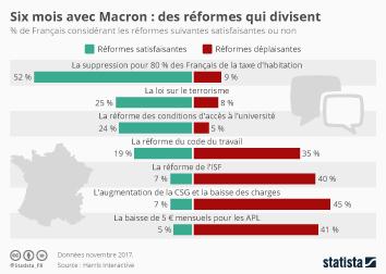 Infographie: Six mois avec Macron : des réformes qui divisent   Statista