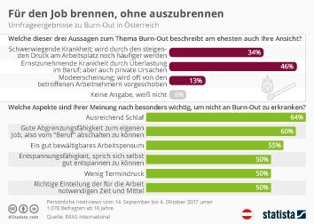 Infografik: Für den Job brennen, ohne auszubrennen | Statista