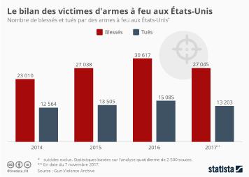 Infographie - Le bilan des victimes d'armes à feu aux États-Unis
