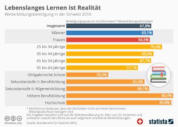 Infografik - Weiterbildungsbeteiligung in der Schweiz