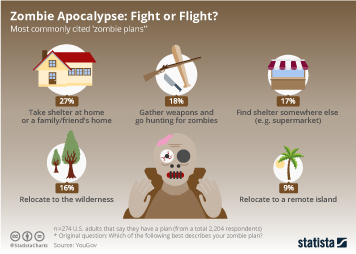 Infographic - Zombie Apocalypse: Fight or Flight?