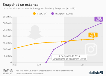 Infografía - Snapchat no consigue aumentar sus usuarios