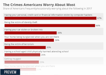 Infographic - The Crimes Americans Worry About Most