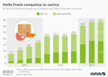 Infografía: Hello Fresh distribuye más de diez millones de comidas para preparar al mes | Statista