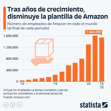 Infografía: Amazon podría acabar con el doble de trabajadores contratados al final del año | Statista