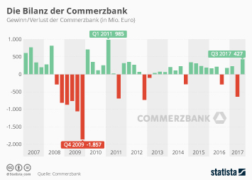 Infografik - Gewinn Verlust der Commerzbank