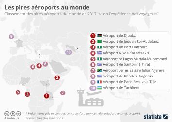 Infographie: Les pires aéroports au monde | Statista