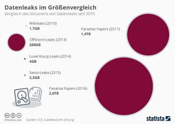 Infografik - Datenleaks im Größenvergleich
