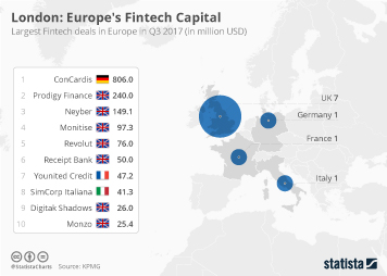 Infographic - London: Europe's Fintech Capital