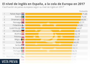 Infografía: Los españoles empeoran su nivel de inglés respecto a 2016 | Statista