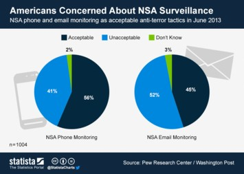 Infographic - americans concerned about NSA surveillance